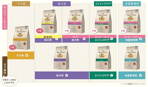 シュプレモの種類